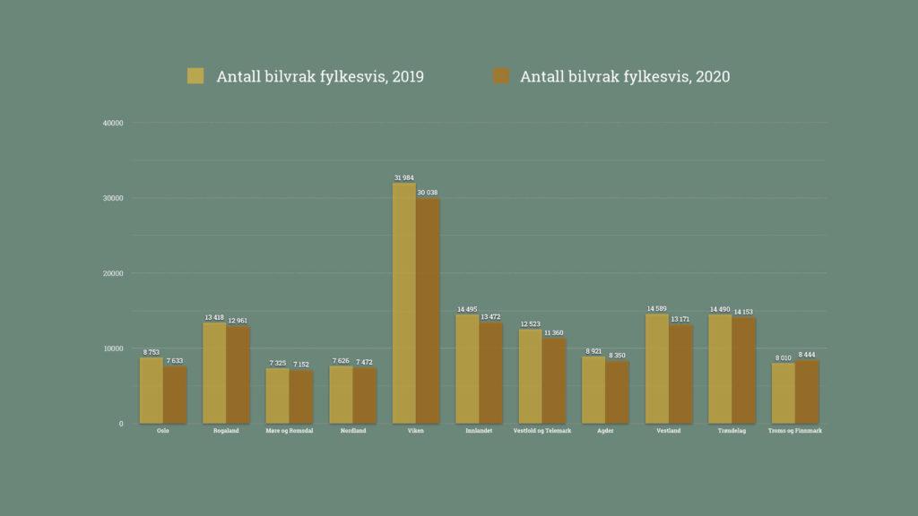 Antall leverte bilvrak Fylke_2020